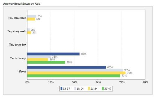 Breakdown by age